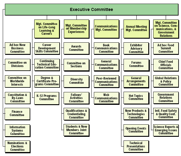Institute of Food Technologists New Committee Structure