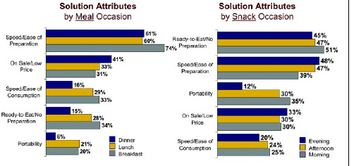 Fig. 1—Convenience tops the criteria Americans use in selecting meals and snacks. Multiple responses were allowed. From IRI (2002a).