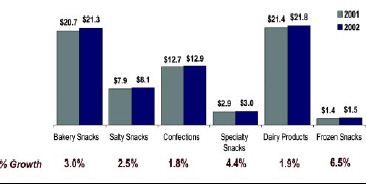 Fig. 4—Growth of specialty and frozen snacks outperform growth of traditional snacks. Sales figures are in billions of dollars. From IRI (2002d).