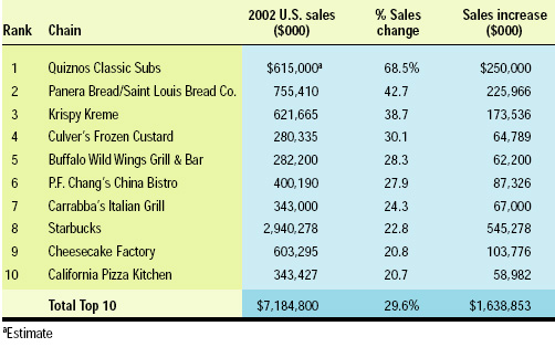 Table 1—The ten fastest-growing chains. From Technomic (2003).
