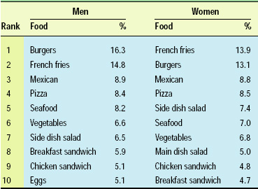 Table 2—Foods most frequently ordered from a restaurant. From NPD Group (2003a).