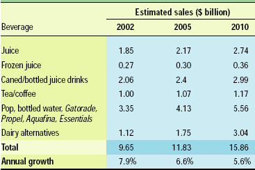 Table 4—Projected sales of functional beverages. From NBJ (2003).