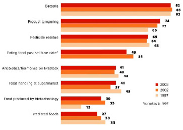 Fig. 7—What consumers consider serious health risks (percentage believing food-related item is a serious health risk). From FMI (2003b).
