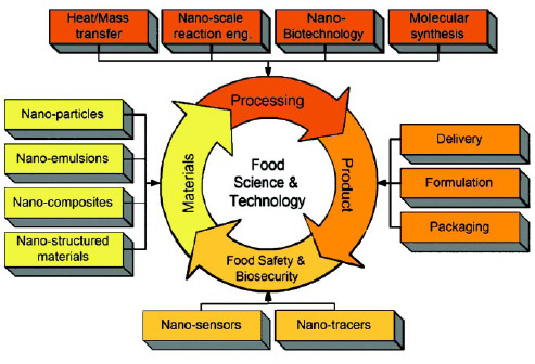 Fig. 1—Application matrix of nanotechnology in food science and technology.