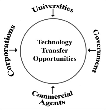 Cross-Industry Technology Transfer