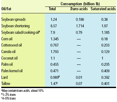 Table 1—Trans and saturated acid consumption in the United States, 2001–02