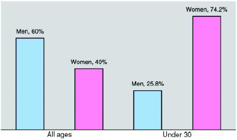 Graph 1: Members are predominantly men, but members under age 30 are predominantly women.