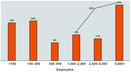 Graph 11: About half of the respondents work for companies with 1,000 or more employees