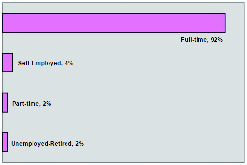 Graph 12: The great majority of respondents are employed full-time. Of the 150 unemployed, 25% have been out of work for more than one year, and 24% are seeking full-time employment.
