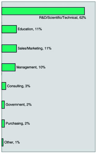 Graph 13: Most respondents work in the R&D/Scientific/Technical category, followed closely by Sales/Marketing, Education, and Management.