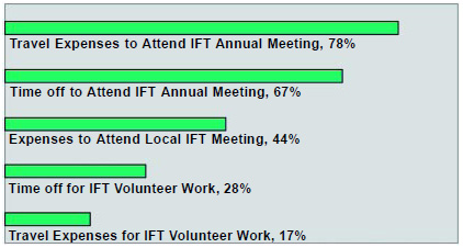 Graph 15: Most employers give their employees travel expenses and time to attend the IFT Annual Meeting, but less than 30% provide give their employees time and expenses for doing IFT volunteer work. Only 44% of employers pay for attending IFT Regional Section meetings, compared to 55% in 1999.