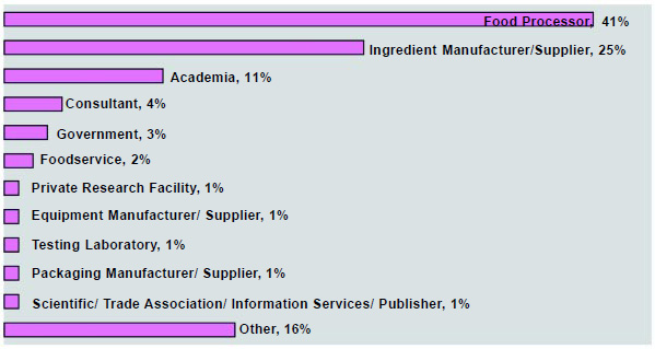 Graph 16: Two-thirds of the respondents work for food and beverage companies and ingredient suppliers; 11% in education, 4% in consulting, and 3% in government; the remaining 16% are spread out among numerous categories.