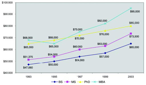 Graph 18: Median salaries have increased for all degree levels.