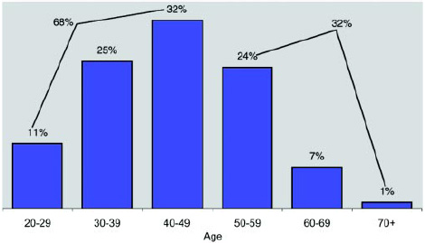 Graph 2: Most of the members are under age 50.