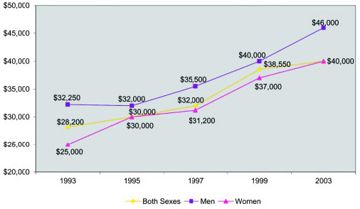 Graph 21: Starting salaries have increased for both men and women. Starting salary is considered the median salary for those with one year or less of professional food-related work experience since receiving the BS degree. The data for 2001 are from the Starting Salary Survey.