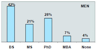Graph 6: More of the men than the women have advanced degrees.