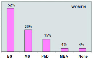 Graph 7: More of the men than the women have advanced degrees.