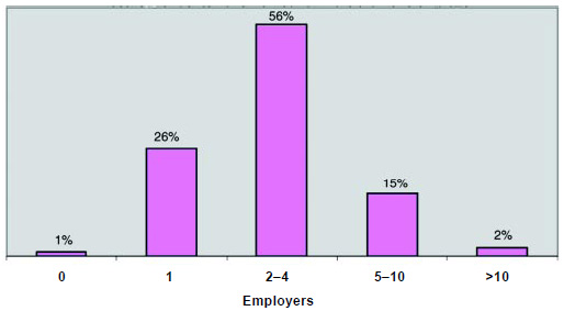 Graph 9: Three-fourths of respondents have worked for more than one employer, and slightly more than half have worked for 2–4 employers.