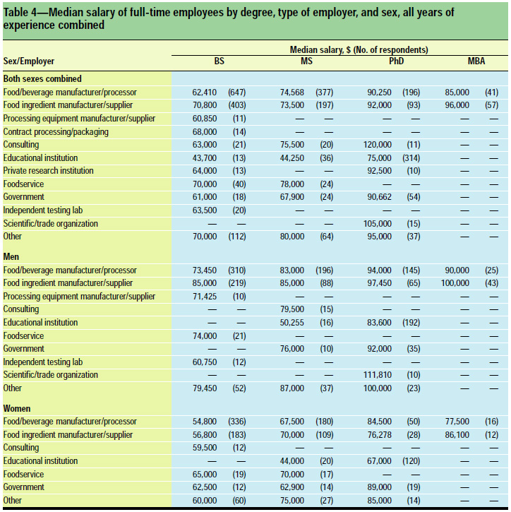 Table 4: Median salary of full-time employees by degree, type of employer, and sex, all years of experience combined