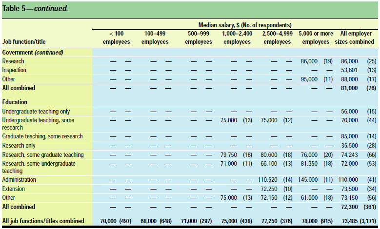 Table 5: Median salary of full-time employees by job function/title and size of employer, both sexes combined, all years of experience combined, and all degrees combined