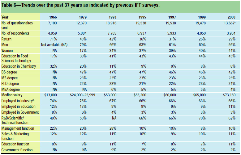 Table 6: Trends over the past 37 years as indicated by previous IFT surveys.