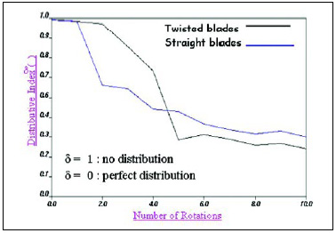 Fig. 6—Twisted blades provide better performance over time.