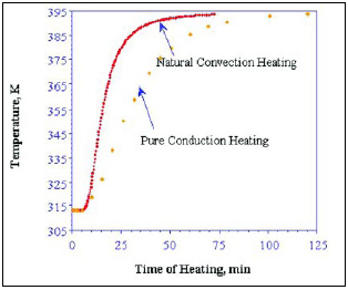 Fig.10—Product temperature vs heating time for canned food in a still cook retort.