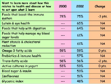 Fig. 10—Consumers are interested in more information on a wide range of functional ingredients. From HealthFocus (2003).