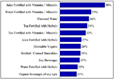 Fig. 11—With new mid-calorie options now available, fortified juice will have an even greater opportunity to lure health-conscious customers. Bars show percentage of wellness consumers who would consider purchasing various beverages. From Hartman Group (2003b).