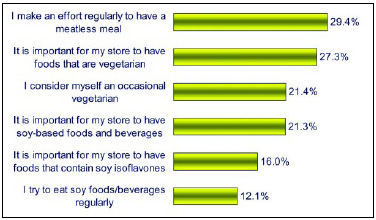 "Fig. 17—Interest in vegetarian products continues to increase as consumers increase their efforts to eat ""meatless"" on a more-regular basis. From NMI (2003)."