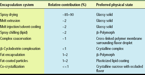 Table 1— Relative contribution of flavor encapsulation systems in commercial trade, excluding flavor emulsions employed by the soft drink industry