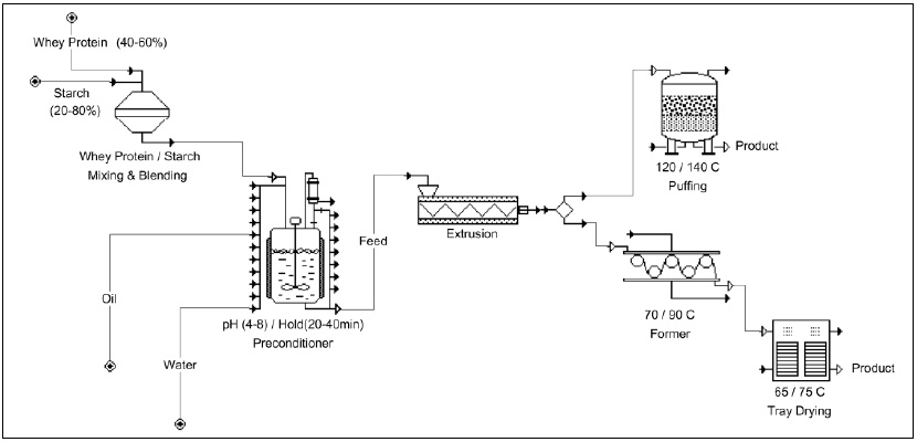 Fig. 3—Whey protein texturization process developed at the USDA/ARS Eastern Regional Research Center.