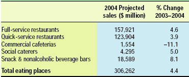 Table 1—Restaurant industry food and drink 2004 sales projections. From NRA (2004c)