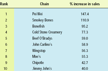Table 2—Top 10 fastest-growing chains in the U.S. From Technomic (2004)