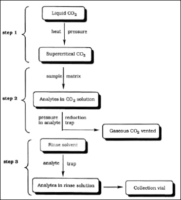 Fig. 5—Typical flow diagram for the extraction of flavor ingredients by supercritical fluid extraction with carbon dioxide.