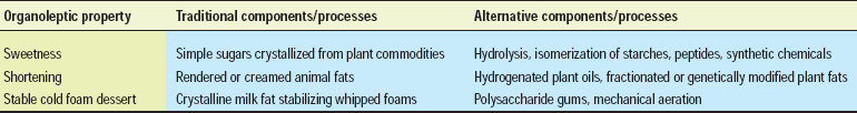 Table 4—Processes that impart organoleptic properties of foods