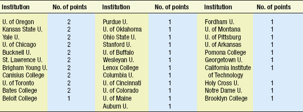 Table 2—Additional Institutions where IFT presidents obtained their degrees