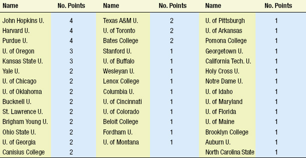 Table 4—Additional institutions providing education and employment of IFT presidents
