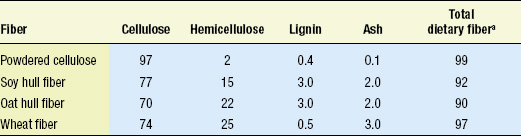 Table 1—Composition of cellulose-based fibers (% dry basis)