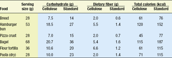 Table 3—Total carbohydrate, dietary fiber, and caloric content of selected foods prepared with powdered cellulose compared to standard formulations.