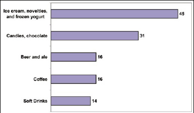 Fig. 2—Top-five product categories for limited-edition products in the U.S. from January to November 2004a