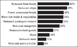 Fig. 3—Sixteen percent (16%) of all consumers and 27% of periphery consumers do not take any action in avoiding the amount of trans fats they consume.