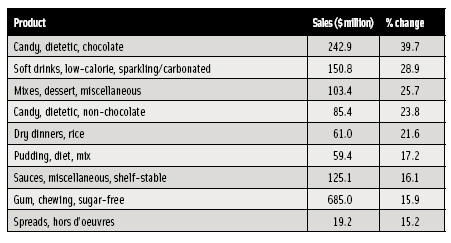 Table 1 Largest annual sales increases in supermarkets for the year ending 12/25/2004, showing that lower-calorie, convenience, and flavor enhancement drive center-store growth. From ACNielsen (2005b).