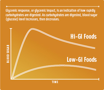 Glycemic response, or glycemic impact, is an indication of how rapidly carbohydrates are digested. As carbohydrates are digested, blood sugar (glucose) level increases, then decreases.