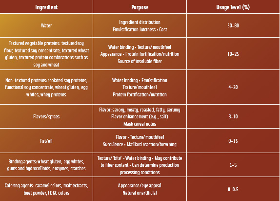 Typical meat analog ingredients and their purpose