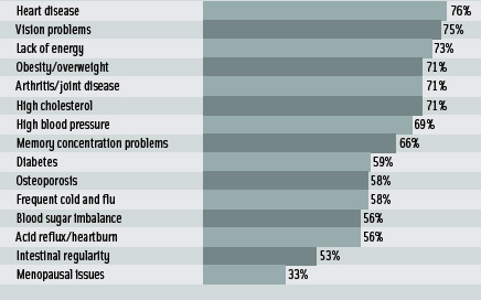 Figure 2: Top health issues consumers are concerned about preventing From NMI(2005)