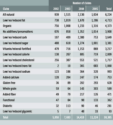 Table 1: Health and wellness claims made by products in the U.S. From Mintel (2006c)