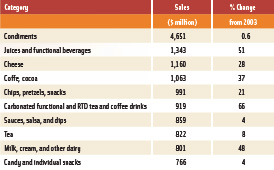 Table 1. Sales of top 10 specialty foods categories in 2005. From Mintel (2006).