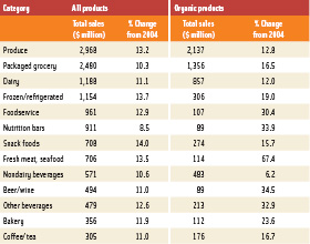 Table 2. Sales of natural and organic foods in natural food stores in 2005. From Spencer (2006).