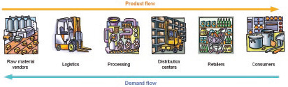 Figure 2. The food supply chain, showing product flow and demand flow.